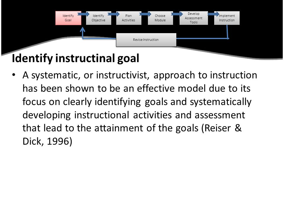 Identify instructinal goal A systematic, or instructivist, approach to instruction has been shown to be an effective model due to its focus on clearly identifying goals and systematically developing instructional activities and assessment that lead to the attainment of the goals (Reiser & Dick, 1996) Identify Goal Identify Goal Identify Objective Identify Objective Plan Activities Choose Module Develop Assessment Tools Implement Instruction Revise Instruction