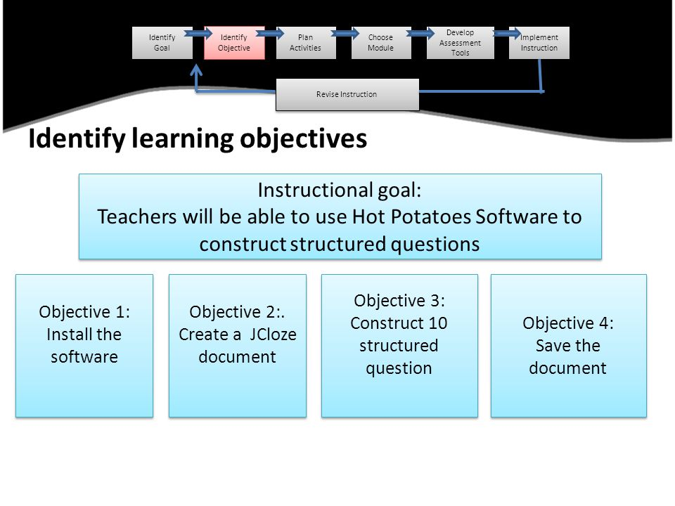 Identify learning objectives Identify Goal Identify Goal Identify Objective Identify Objective Plan Activities Choose Module Develop Assessment Tools Implement Instruction Revise Instruction Instructional goal: Teachers will be able to use Hot Potatoes Software to construct structured questions Instructional goal: Teachers will be able to use Hot Potatoes Software to construct structured questions Objective 1: Install the software Objective 1: Install the software Objective 2:.