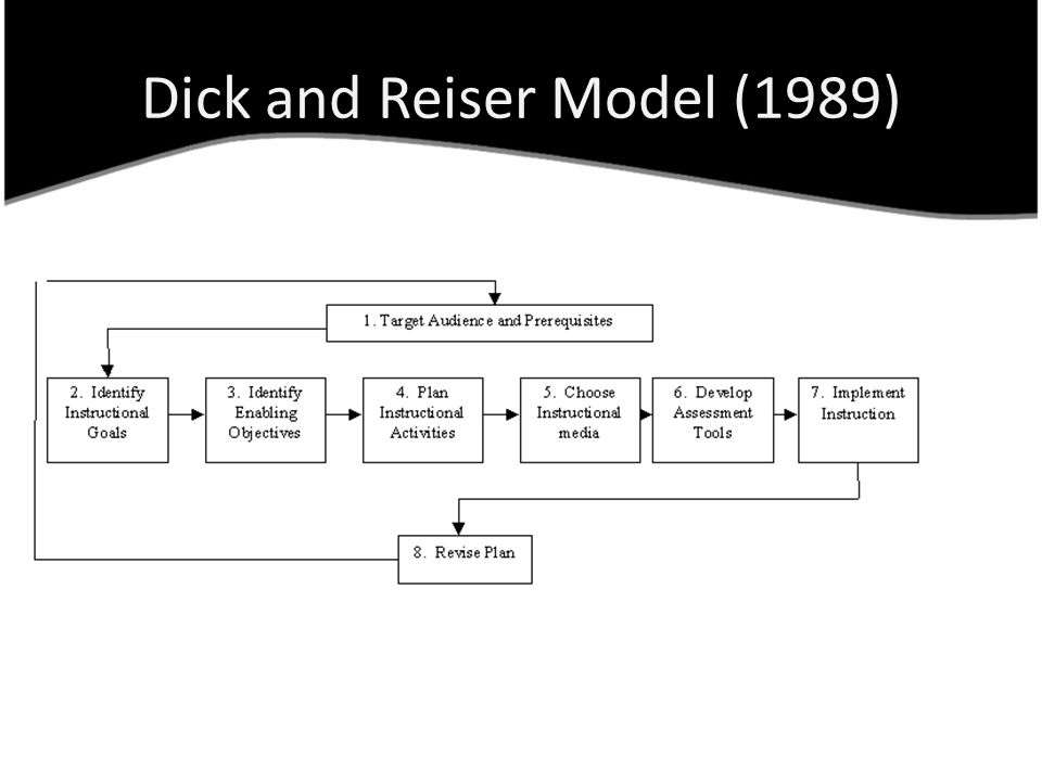 Dick and Reiser Model (1989)