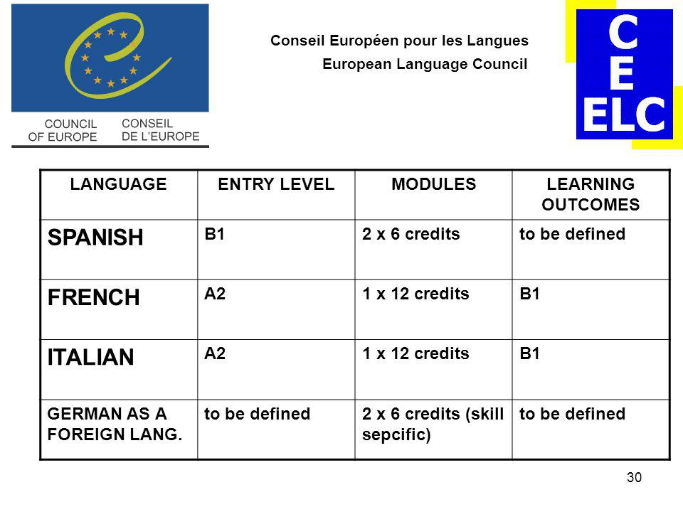 30 Conseil Européen pour les Langues European Language Council LANGUAGEENTRY LEVELMODULESLEARNING OUTCOMES SPANISH B12 x 6 creditsto be defined FRENCH A21 x 12 creditsB1 ITALIAN A21 x 12 creditsB1 GERMAN AS A FOREIGN LANG.