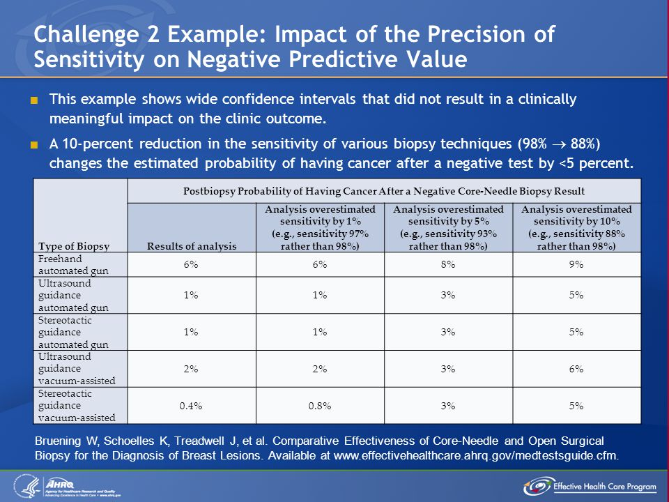 Challenge 2 Example: Impact of the Precision of Sensitivity on Negative Predictive Value  This example shows wide confidence intervals that did not result in a clinically meaningful impact on the clinic outcome.