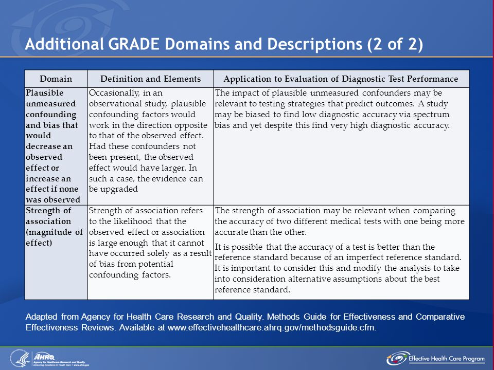 Additional GRADE Domains and Descriptions (2 of 2) DomainDefinition and ElementsApplication to Evaluation of Diagnostic Test Performance Plausible unmeasured confounding and bias that would decrease an observed effect or increase an effect if none was observed Occasionally, in an observational study, plausible confounding factors would work in the direction opposite to that of the observed effect.