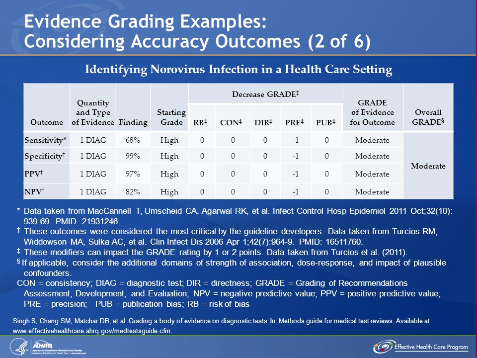 Evidence Grading Examples: Considering Accuracy Outcomes (2 of 6) Outcome Quantity and Type of EvidenceFinding Starting Grade Decrease GRADE ‡ GRADE of Evidence for Outcome Overall GRADE § RB ‡ CON ‡ DIR ‡ PRE ‡ PUB ‡ Sensitivity*1 DIAG68%High0000Moderate Specificity † 1 DIAG99%High0000Moderate PPV † 1 DIAG97%High0000Moderate NPV † 1 DIAG82%High0000Moderate *Data taken from MacCannell T, Umscheid CA, Agarwal RK, et al.