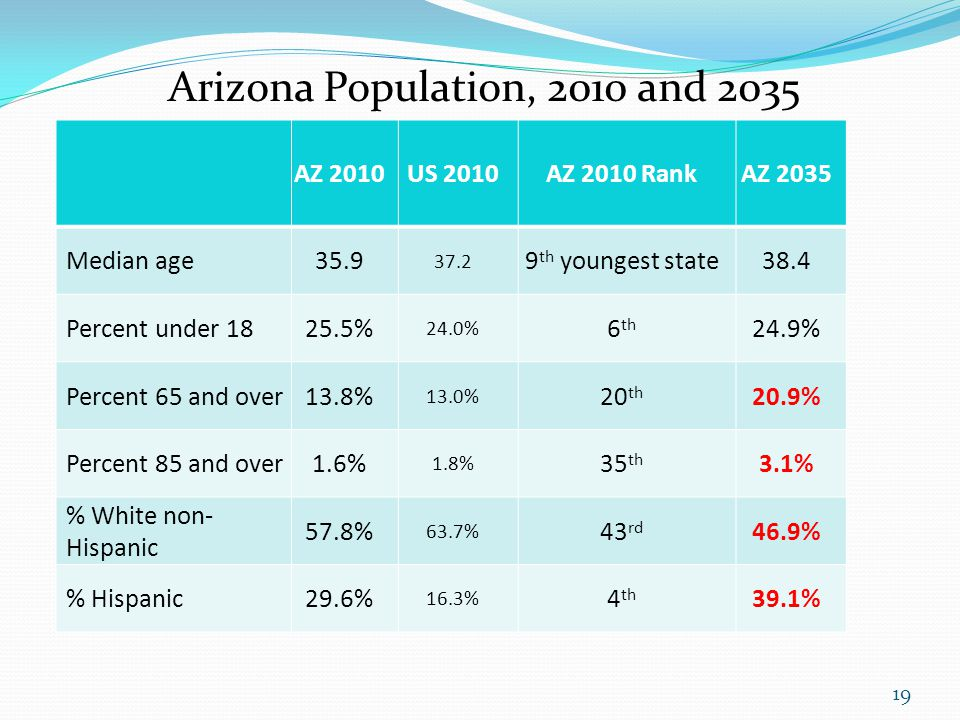 Arizona Population, 2010 and 2035 AZ 2010US 2010AZ 2010 RankAZ 2035 Median age35.9 37.2 9 th youngest state38.4 Percent under 1825.5% 24.0% 6 th 24.9%