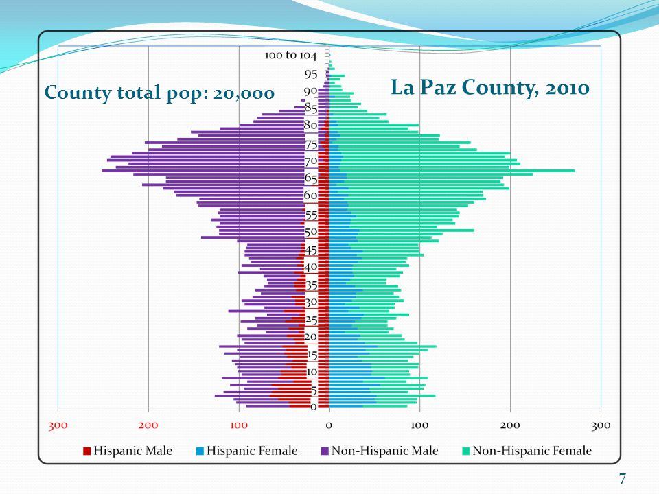 7 La Paz County, 2010 County total pop: 20,000