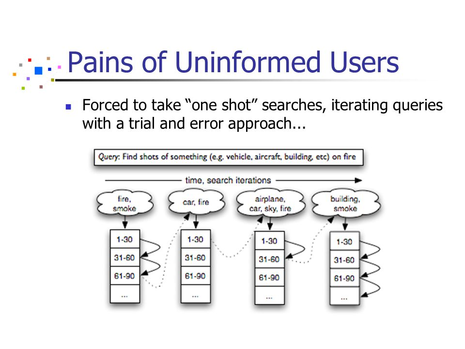 Pains of Uninformed Users Forced to take one shot searches, iterating queries with a trial and error approach...