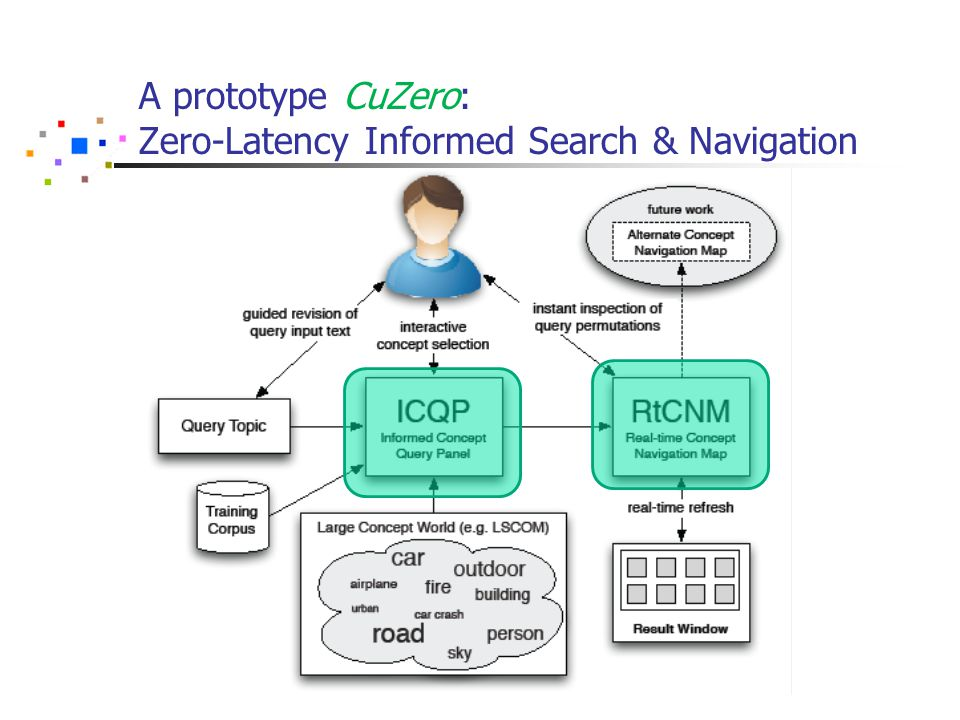 A prototype CuZero: Zero-Latency Informed Search & Navigation