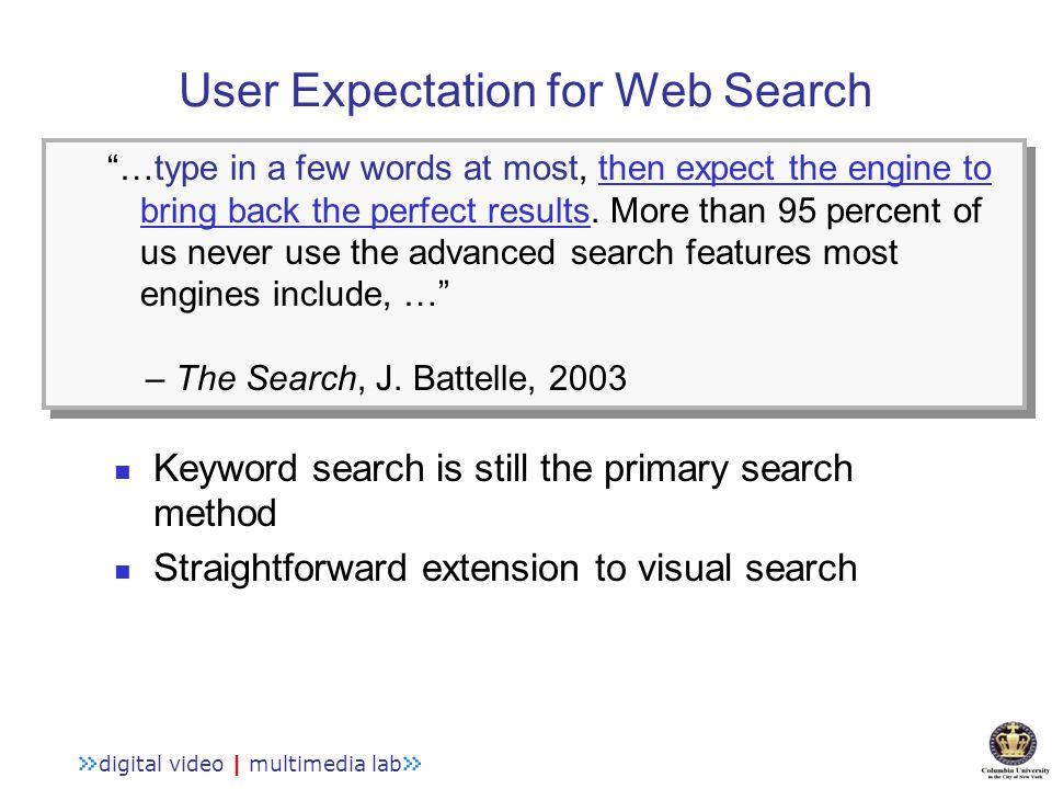 Keyword-based Visual Search Paradigm