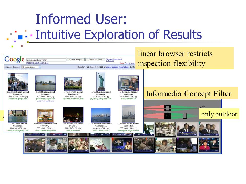 Informed User: Intuitive Exploration of Results only outdoor only people CMU Informedia Concept Filter linear browser restricts inspection flexibility