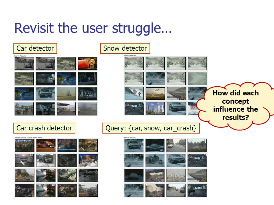 Revisit the user struggle… Car detector Car crash detector Snow detector Query: {car, snow, car_crash} How did each concept influence the results?