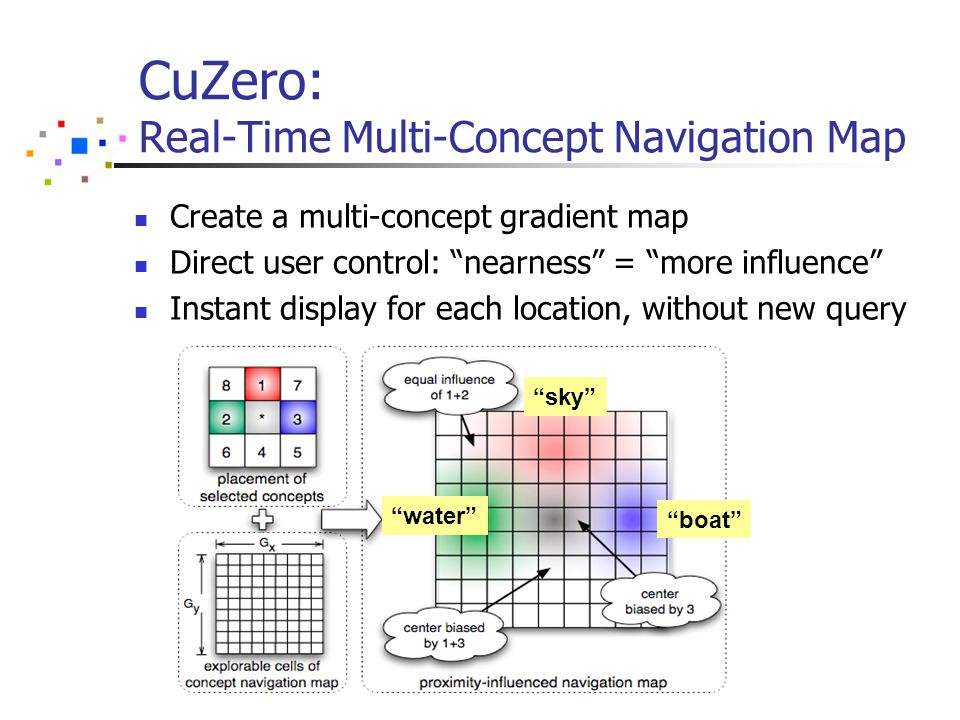 CuZero: Real-Time Multi-Concept Navigation Map Create a multi-concept gradient map Direct user control: nearness = more influence Instant display for each location, without new query boat sky water