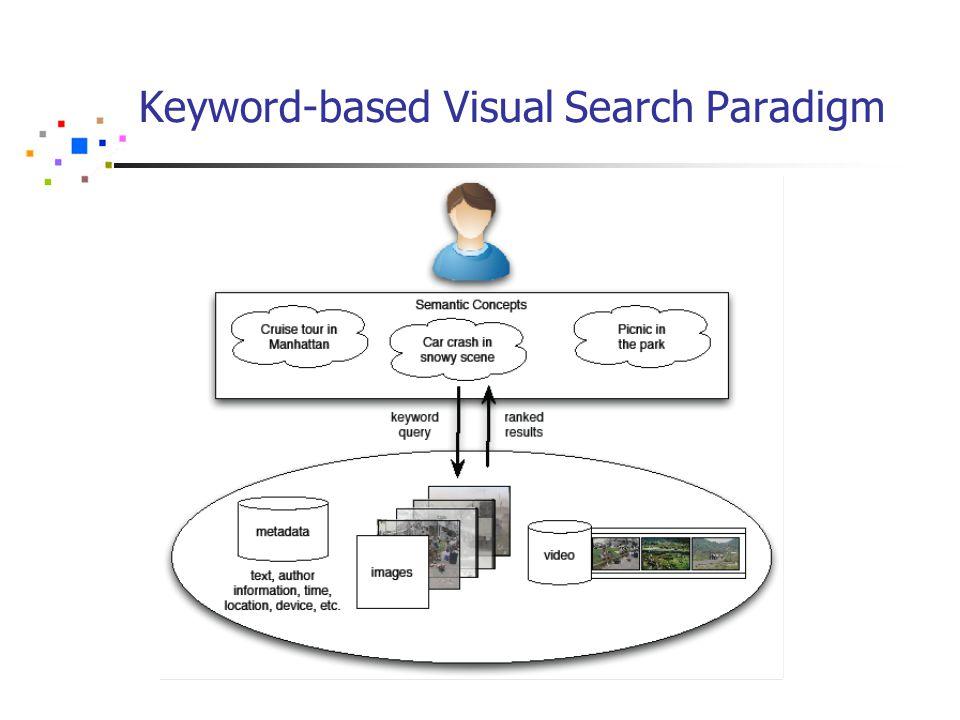 Informed User: Rapid Exploration of Results Media Mill Rotor Browser
