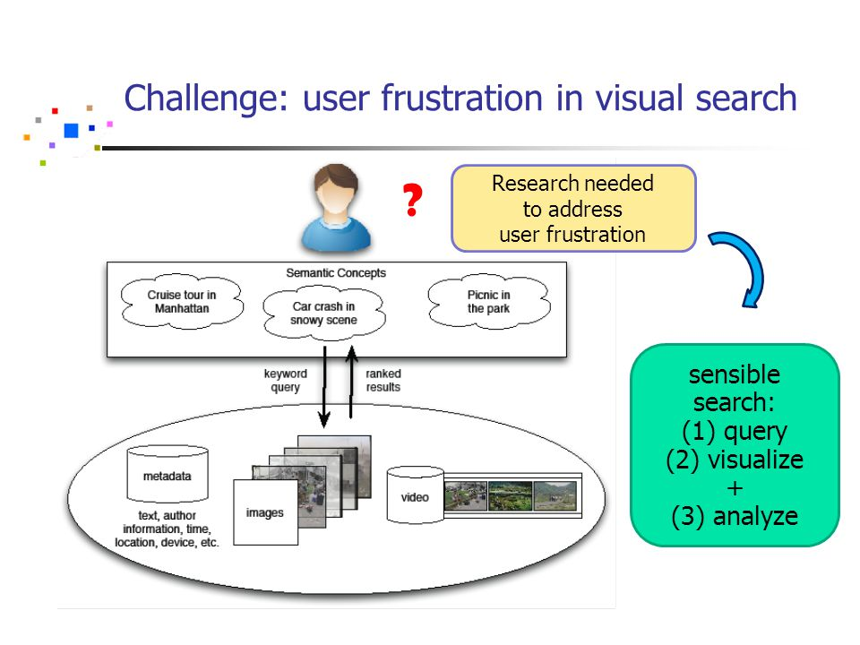 Challenge: user frustration in visual search .