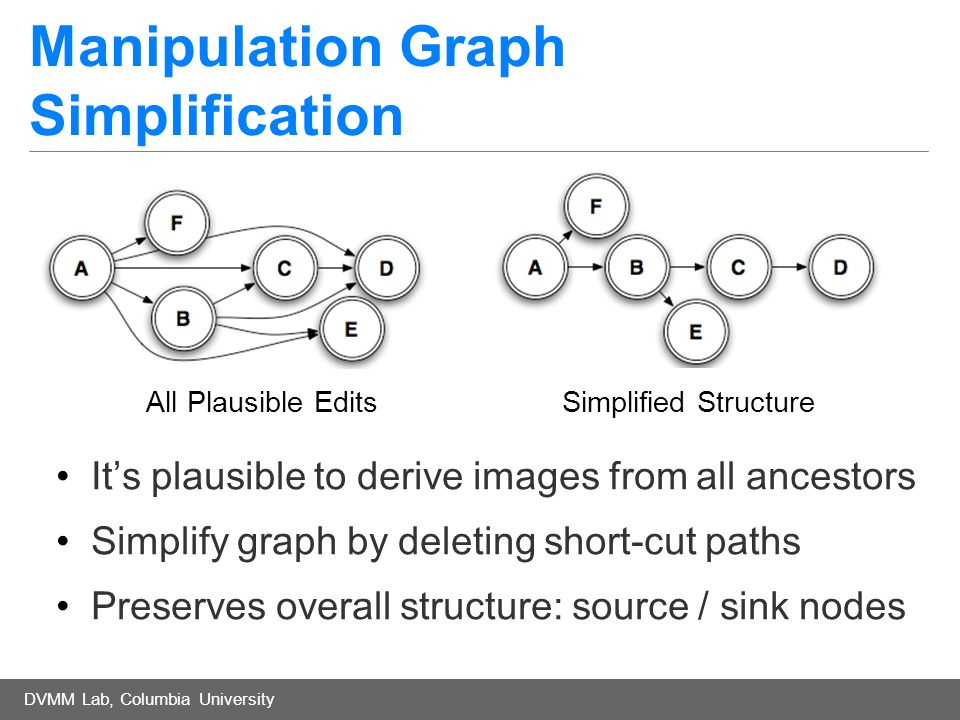 DVMM Lab, Columbia University Manipulation Graph Simplification It's plausible to derive images from all ancestors Simplify graph by deleting short-cut paths Preserves overall structure: source / sink nodes All Plausible Edits Simplified Structure