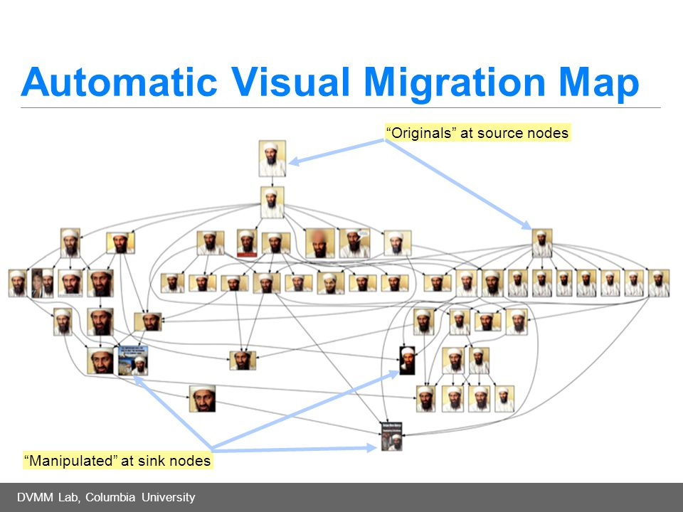 DVMM Lab, Columbia University Automatic Visual Migration Map Originals at source nodes Manipulated at sink nodes