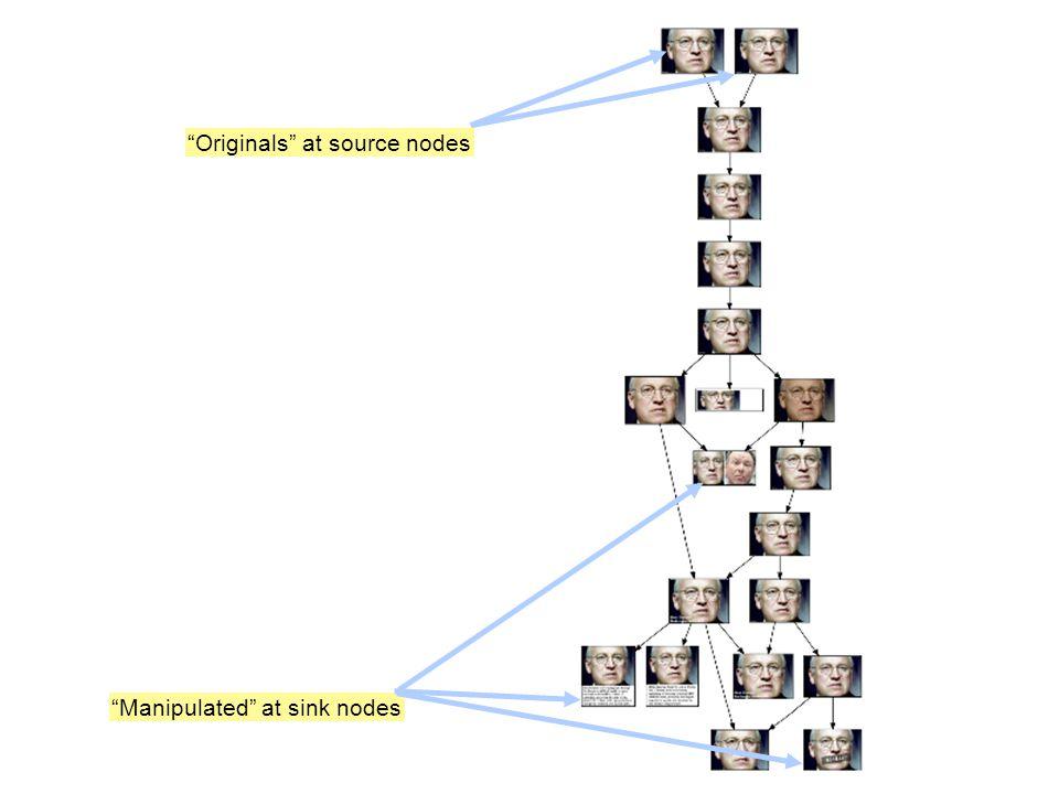 Originals at source nodes Manipulated at sink nodes