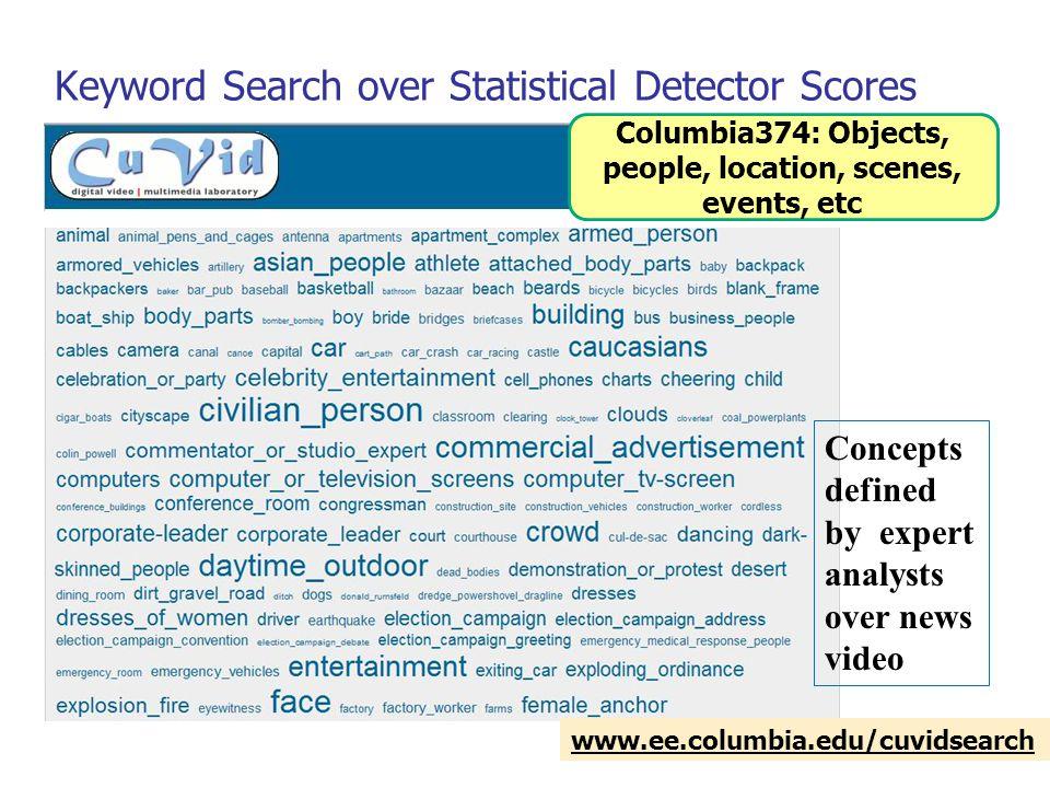 DVMM Lab, Columbia University Example: Yahoo! Image Search ? ? ???