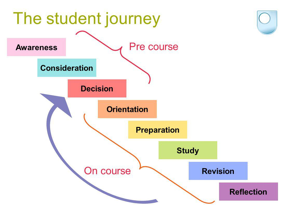 The student journey Awareness Consideration Decision Orientation Preparation Study Revision Reflection Pre course On course