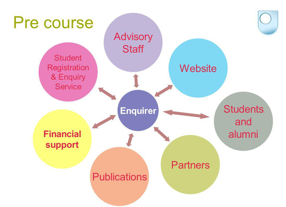 Pre course Enquirer Student Registration & Enquiry Service Partners Publications Students and alumni Advisory Staff Website Financial support