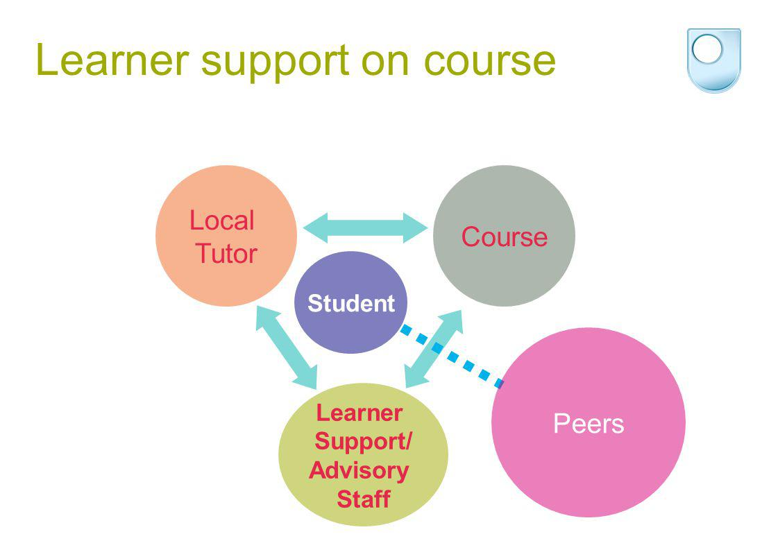 Learner Support/ Advisory Staff Learner support on course Student Course Local Tutor Peers