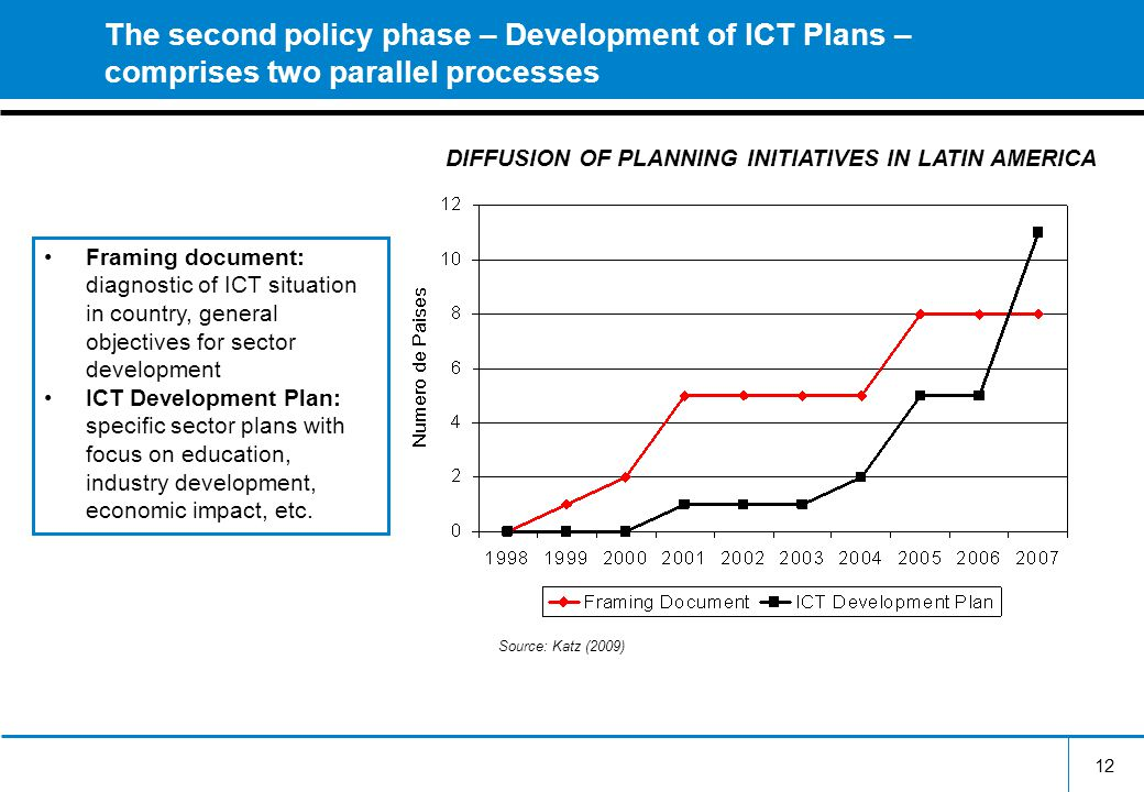 12 The second policy phase – Development of ICT Plans – comprises two parallel processes Framing document: diagnostic of ICT situation in country, general objectives for sector development ICT Development Plan: specific sector plans with focus on education, industry development, economic impact, etc.