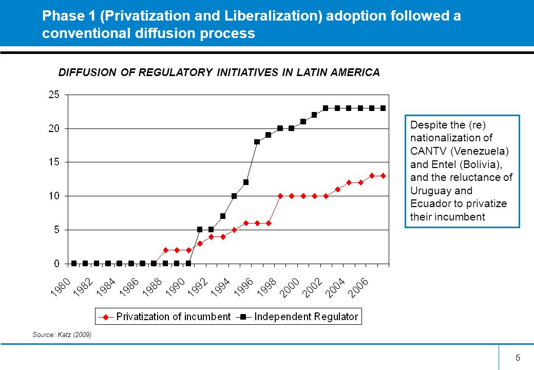 5 Phase 1 (Privatization and Liberalization) adoption followed a conventional diffusion process DIFFUSION OF REGULATORY INITIATIVES IN LATIN AMERICA Source: Katz (2009) Despite the (re) nationalization of CANTV (Venezuela) and Entel (Bolivia), and the reluctance of Uruguay and Ecuador to privatize their incumbent