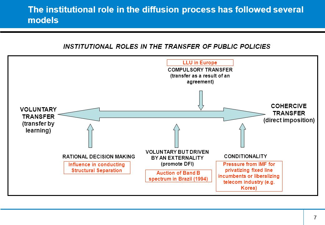 77 The institutional role in the diffusion process has followed several models VOLUNTARY TRANSFER (transfer by learning) COHERCIVE TRANSFER (direct imposition) CONDITIONALITY VOLUNTARY BUT DRIVEN BY AN EXTERNALITY (promote DFI) COMPULSORY TRANSFER (transfer as a result of an agreement) Auction of Band B spectrum in Brazil (1994) LLU in Europe Pressure from IMF for privatizing fixed line incumbents or liberalizing telecom industry (e.g.