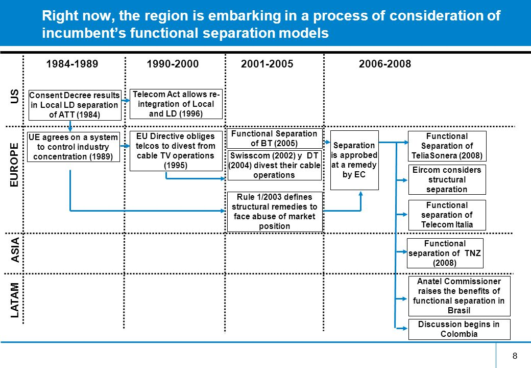 88 Right now, the region is embarking in a process of consideration of incumbent's functional separation models Consent Decree results in Local LD separation of ATT (1984) Telecom Act allows re- integration of Local and LD (1996) 1984-19891990-20002001-20052006-2008 US EUROPE ASIA EU Directive obliges telcos to divest from cable TV operations (1995) Functional Separation of BT (2005) Swisscom (2002) y DT (2004) divest their cable operations Functional Separation of TeliaSonera (2008) Eircom considers structural separation Functional separation of TNZ (2008) LATAM Anatel Commissioner raises the benefits of functional separation in Brasil Separation is approbed at a remedy by EC UE agrees on a system to control industry concentration (1989) Rule 1/2003 defines structural remedies to face abuse of market position Functional separation of Telecom Italia Discussion begins in Colombia