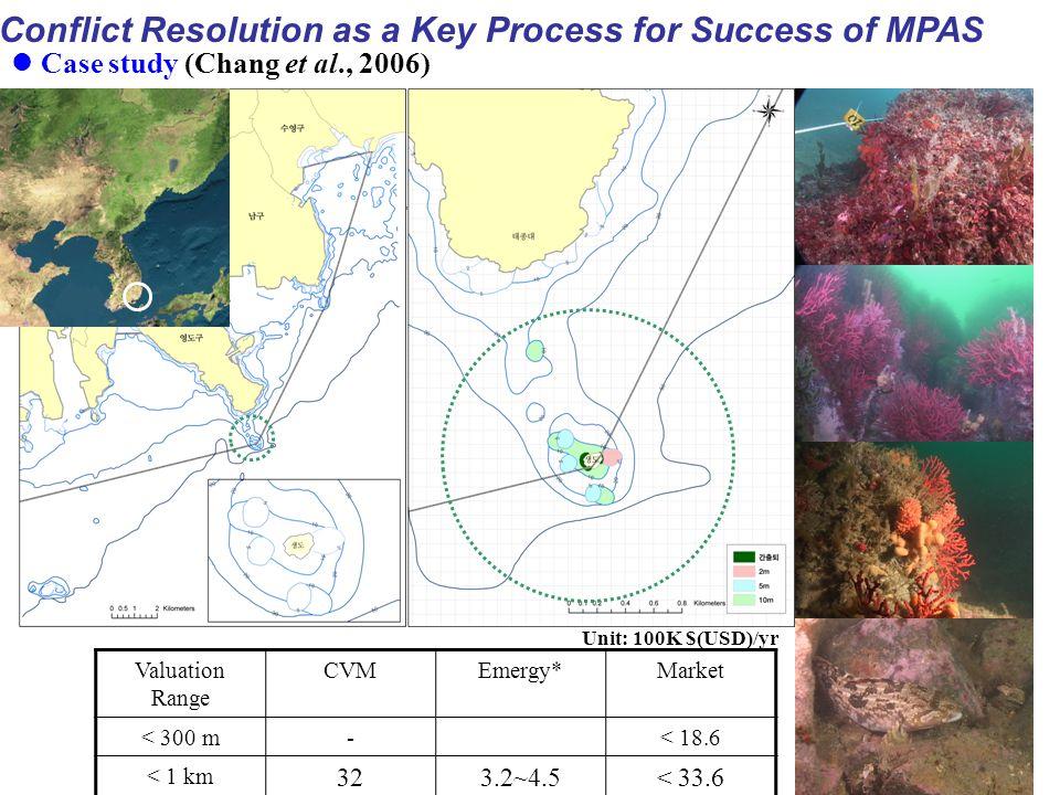 Case study (Chang et al., 2006) Valuation Range CVMEmergy*Market < 300 m-< 18.6 < 1 km 323.2~4.5< 33.6 Unit: 100K $(USD)/yr Conflict Resolution as a Key Process for Success of MPAS