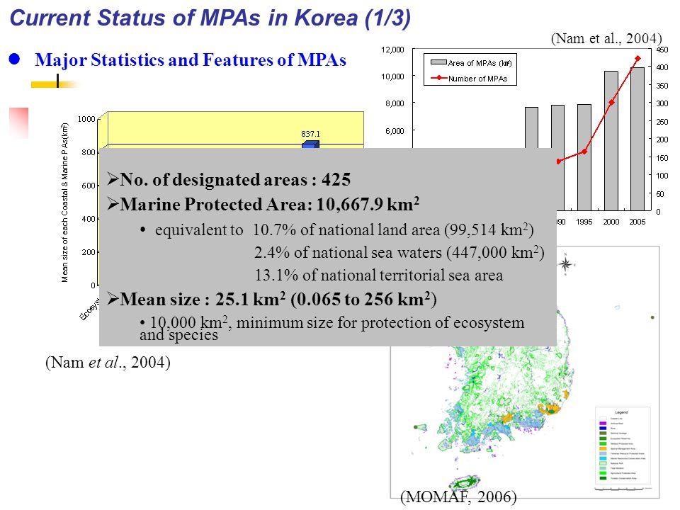 Geographical Classification of MPAs (Nam & Chang, 2006) Current Status of MPAs in Korea (2/3) 200 nm12 nm Territorial Sea EEZ Ecosystem Reserves (5) Birds Habitats (86) Wetlands (7) National Parks (4) Natural Heritages (153) Marine Resources (4), Fisheries (10) Uninhabited Islands (153) Underwater Coastal LandsCoastal Waters Coastline