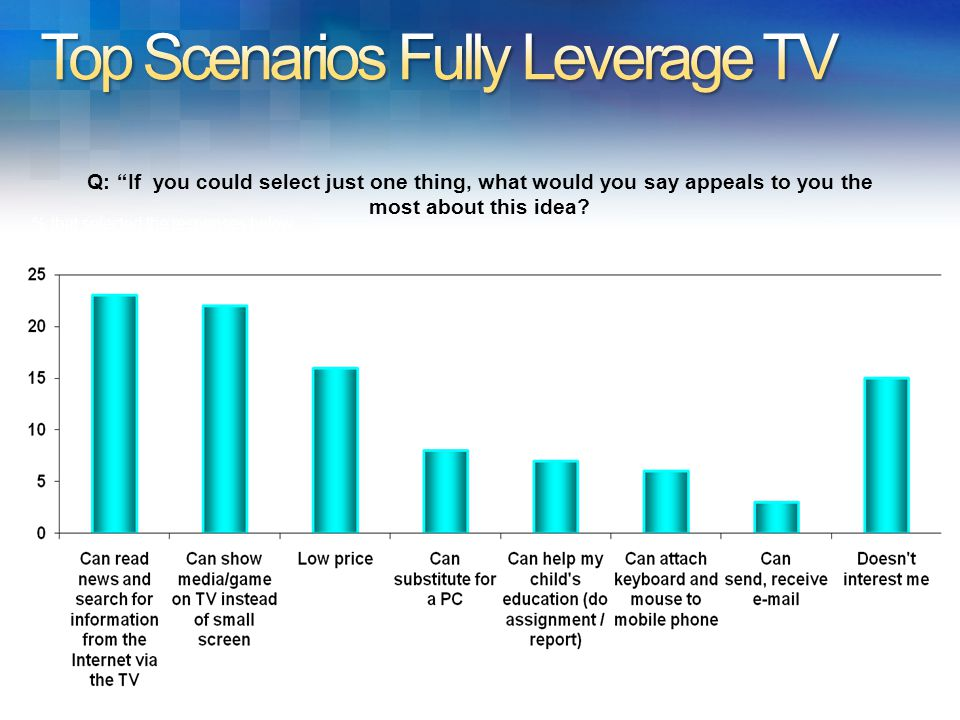 Top scenarios fully leverage the TV % that selected the responses below 23% 22% 16% 7% 8% 6% 3% 15% Q: If you could select just one thing, what would you say appeals to you the most about this idea.