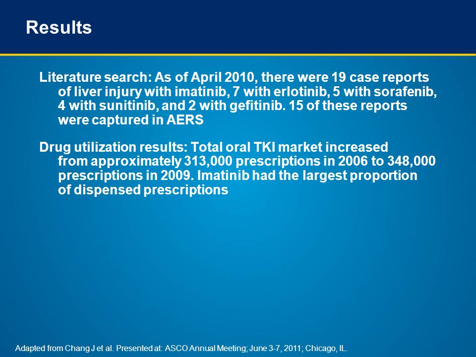 Results (cont'd) TKIFDA Approval Year Total Prescriptions 2006-2009, N Market Share 2006-2009, % Imatinib2001652,99745.1 Erlotinib2004479,11433.1 Sunitinib2006148,86410.3 Lapatinib200766,0084.6 Dasatinib200647,3533.3 Gefitinib200317,3251.2 Sorafenib200525,7261.8 Nilotinib20079,6710.7 Pazopanib20091050 TOTAL1,447,163100 Adapted from Chang J et al.