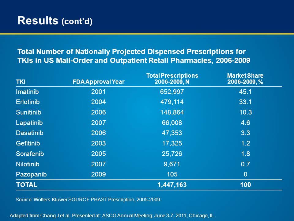 Results (cont'd) TKIFDA Approval Year Total Prescriptions 2006-2009, N Market Share 2006-2009, % Imatinib2001652,99745.1 Erlotinib2004479,11433.1 Suni