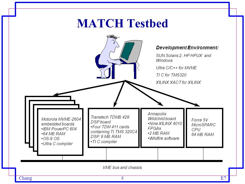 ChangE78 MATCH Testbed VME bus and chassis Motorola MVME-2604 embedded boards IBM PowerPC 604 64 MB RAM OS-9 OS Ultra C compiler Transtech TDMB 428 DSP board Four TDM 411 cards containing TI TMS 320C4 DSP, 8 MB RAM TI C compiler Annapolis Wildchild board Nine XILINX 4010 FPGAs 2 MB RAM Wildfire software Development Environment: SUN Solaris 2, HP HPUX and Windows Ultra C/C++ for MVME TI C for TMS320 XILINX XACT for XILINX Force 5V MicroSPARC CPU 64 MB RAM