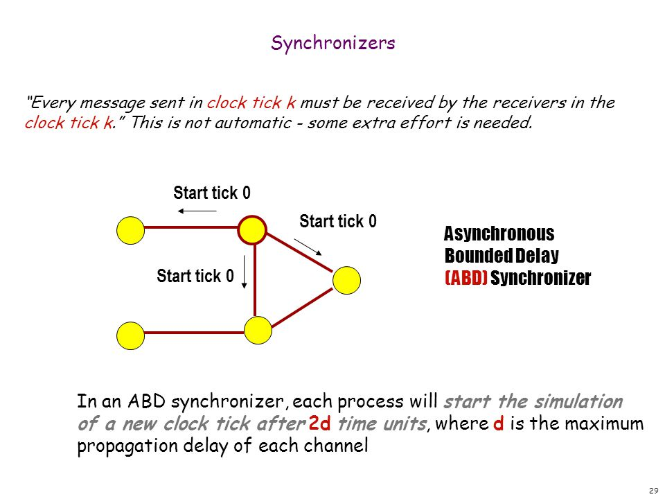 29 Synchronizers Every message sent in clock tick k must be received by the receivers in the clock tick k. This is not automatic - some extra effort is needed.