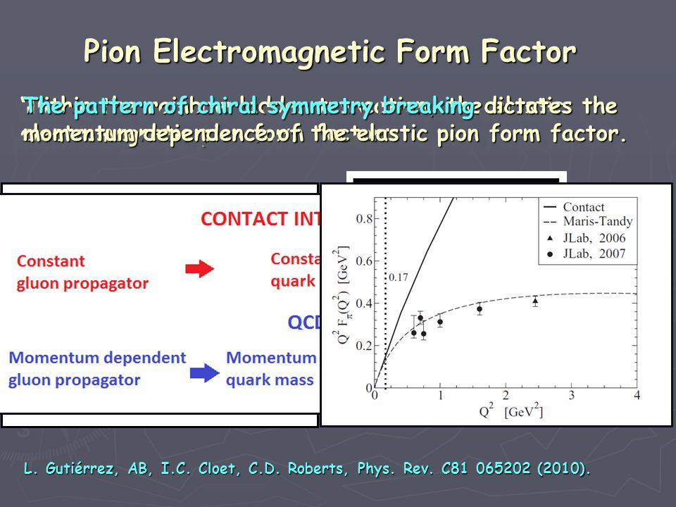 Pion Electromagnetic Form Factor Within the rainbow ladder truncation, the elastic Within the rainbow ladder truncation, the elastic electromagnetic pion form factor: electromagnetic pion form factor: Within the rainbow ladder truncation, the elastic Within the rainbow ladder truncation, the elastic electromagnetic pion form factor: electromagnetic pion form factor: The pattern of chiral symmetry breaking dictates the The pattern of chiral symmetry breaking dictates the momentum dependence of the elastic pion form factor.