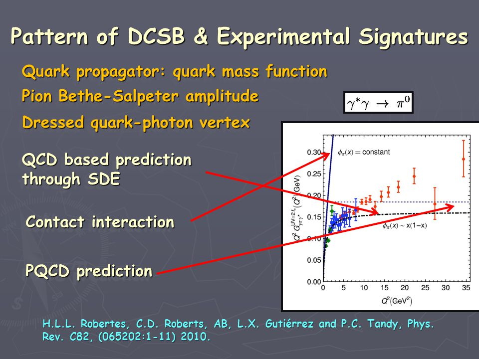 QCD based prediction QCD based prediction through SDE through SDE QCD based prediction QCD based prediction through SDE through SDE H.L.L.