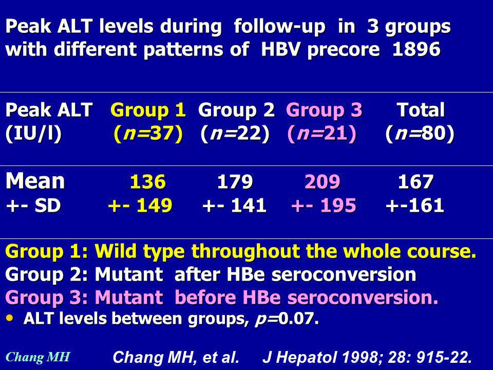 Chang MH Peak ALT levels during follow-up in 3 groups with different patterns of HBV precore 1896 Peak ALT Group 1 Group 2 Group 3 Total (IU/l) (n=37) (n=22) (n=21) (n=80) Mean 136 179 209 167 +- SD +- 149 +- 141 +- 195 +-161 Group 1: Wild type throughout the whole course.