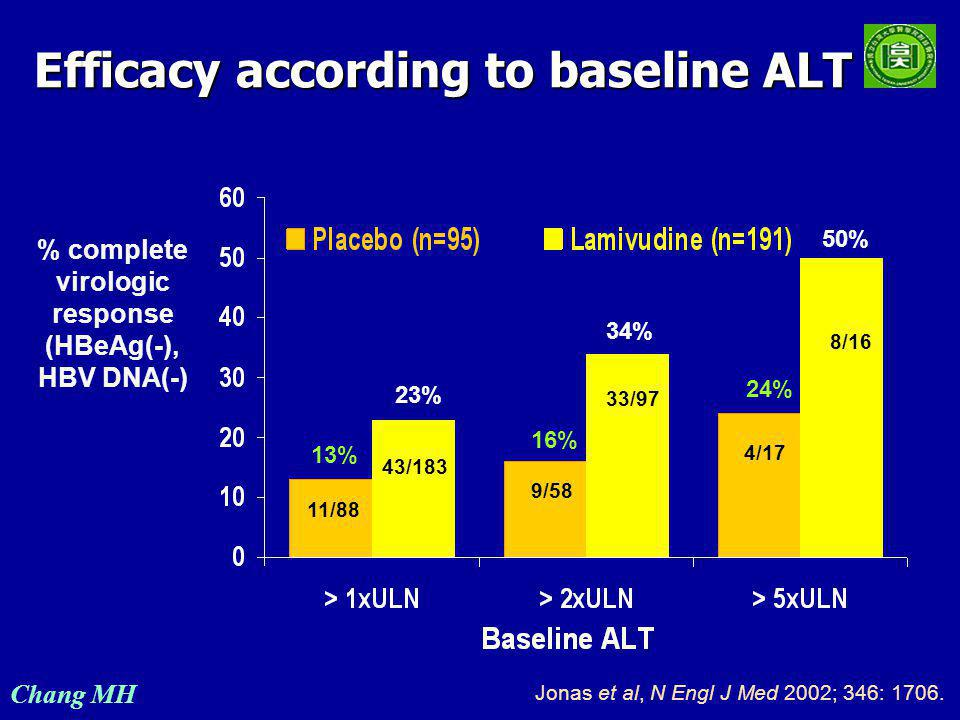 Chang MH Lamivudine paediatric phase 3 study (NUC30903) Placebo (n=97) Wk 52 Baseline No treatment (n=63) One year placebo controlled study Two year follow-on study Lamivudine 3 mg/kg (n=191) Lamivudine 3mg/kg HBeAg-ve HBeAg+ve Treatment (n=213) 89% Durability of response at month 36 Sokal E et al.