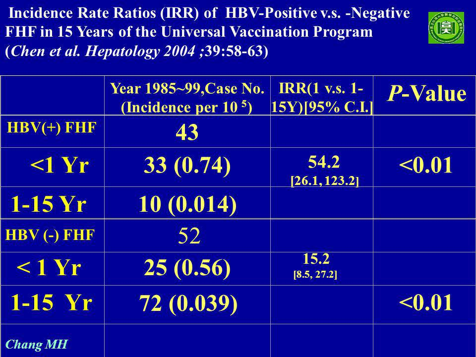 Chang MH Incidence Rate Ratios (IRR) of HBV-Positive v.s.