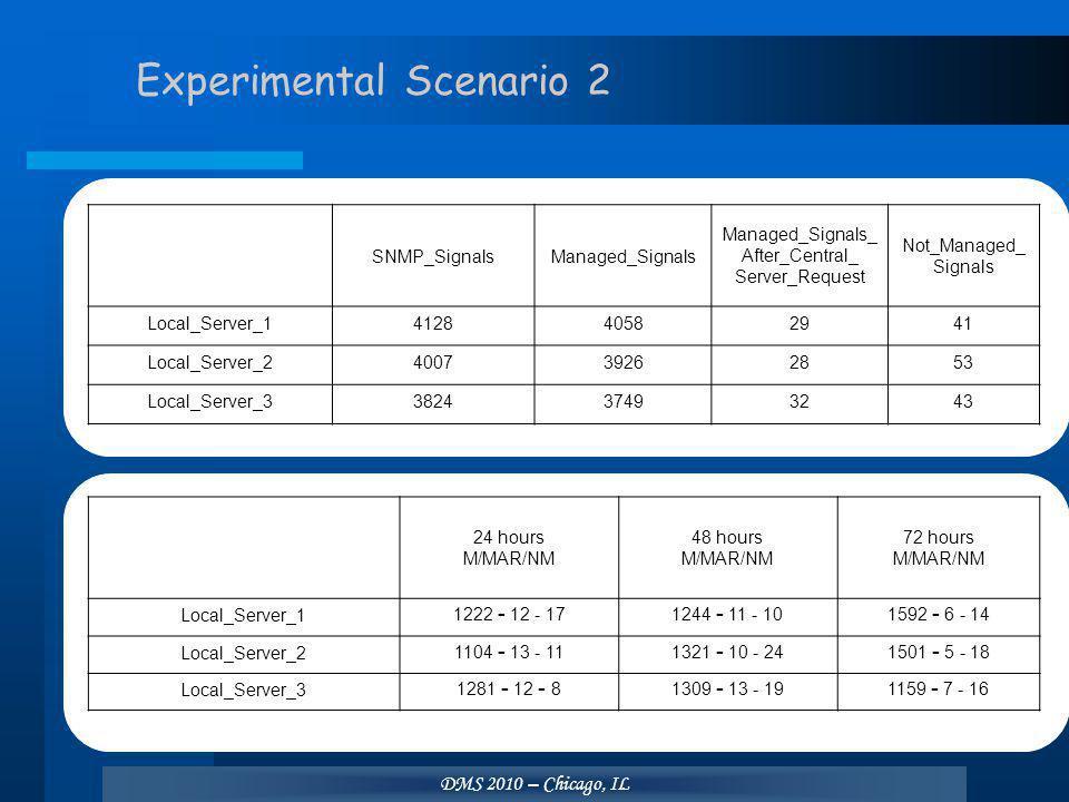 DMS 2010 – Chicago, IL Experimental Scenario 2 SNMP_SignalsManaged_SignalsManaged_Signals_After_Central_Server_RequestNot_Managed_Signals Local_Server_1412840582941 Local_Server_2400739262853 Local_Server_3382437493243 24 hours M/MAR/NM 48 hours M/MAR/NM 72 hours M/MAR/NMLocal_Server_1 1222 – 12 - 17 1244 – 11 - 10 1592 – 6 - 14 Local_Server_2 1104 – 13 - 11 1321 – 10 - 24 1501 – 5 - 18 Local_Server_3 1281 – 12 – 8 1309 – 13 - 19 1159 – 7 - 16