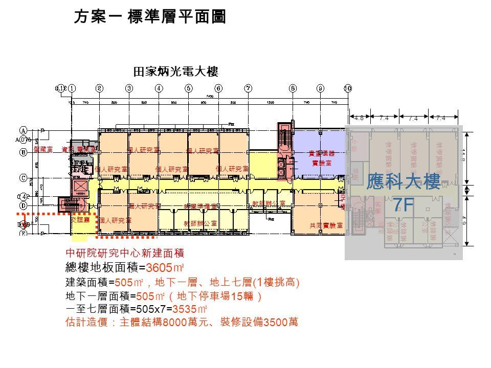 方案一 標準層平面圖 中研院研究中心新建面積 總樓地板面積 =3605 ㎡ 建築面積 =505 ㎡,地下一層、地上七層 ( 1 樓挑高 ) 地下一層面積 =505 ㎡(地下停車場 15 輛) 一至七層面積 =505x7=3535 ㎡ 估計造價:主體結構 8000 萬元、裝修設備 3500 萬 貴重儀器 實驗室 個人研究室 共同實驗室 個人研究室 教師辦公室 個人研究室 教學準備室 教師辦公室 儲藏室 空調 機房 資訊.