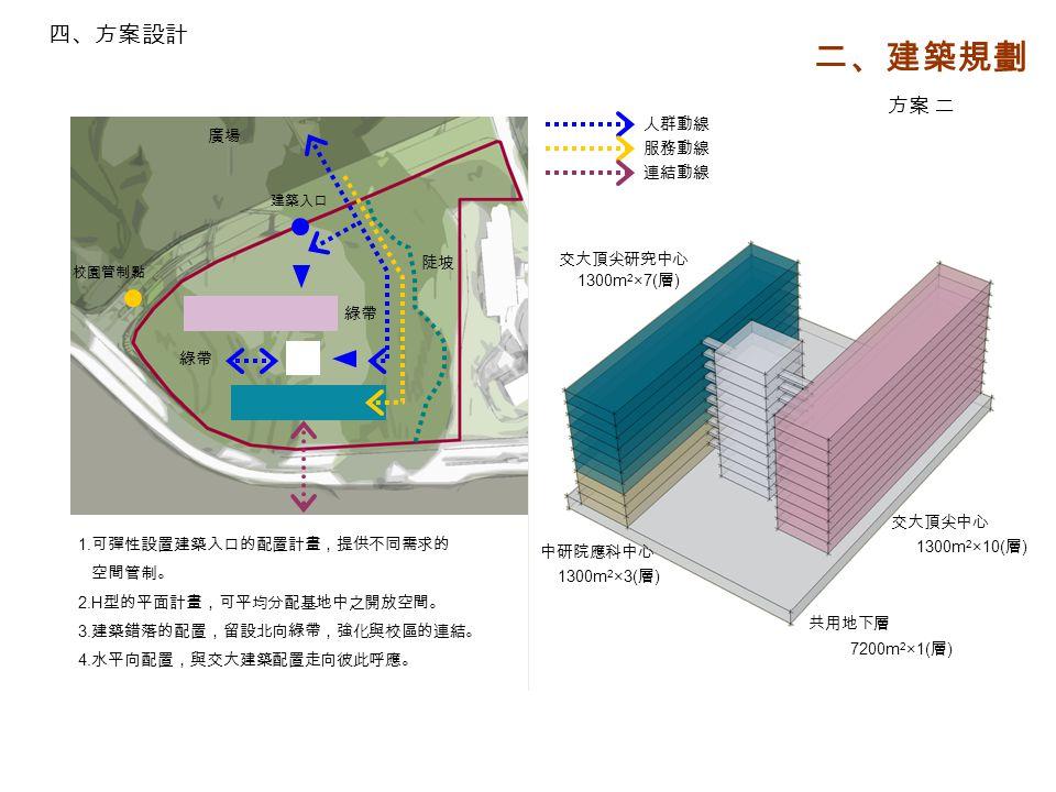 陡坡 廣場 1. 可彈性設置建築入口的配置計畫,提供不同需求的 空間管制。 2.H 型的平面計畫,可平均分配基地中之開放空間。 3.