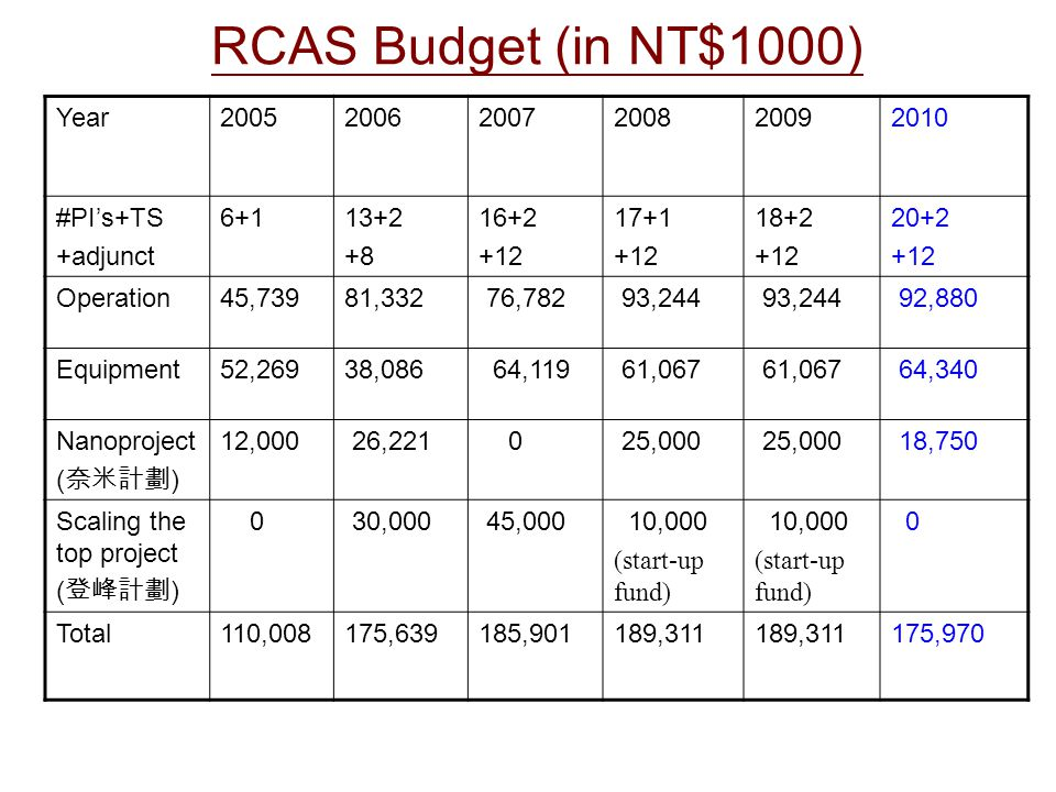 RCAS Budget (in NT$1000) Year200520062007200820092010 #PI's+TS +adjunct 6+113+2 +8 16+2 +12 17+1 +12 18+2 +12 20+2 +12 Operation45,73981,332 76,782 93,244 92,880 Equipment52,26938,086 64,119 61,067 64,340 Nanoproject ( 奈米計劃 ) 12,000 26,221 0 25,000 18,750 Scaling the top project ( 登峰計劃 ) 0 30,000 45,000 10,000 (start-up fund) 10,000 (start-up fund) 0 Total110,008175,639185,901189,311 175,970