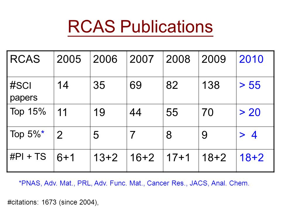 RCAS Publications RCAS200520062007200820092010 # SCI papers 14356982138> 55 Top 15% 1119445570> 20 Top 5%* 25789> 4 #PI + TS 6+113+216+217+118+2 *PNAS, Adv.