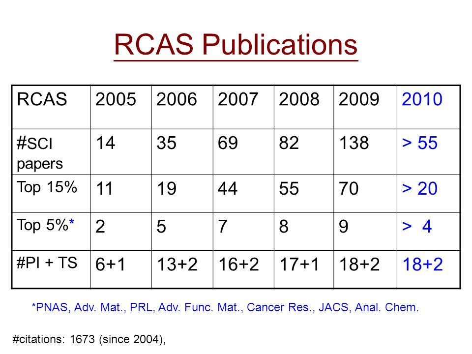 RCAS Publications RCAS200520062007200820092010 # SCI papers 14356982138> 55 Top 15% 1119445570> 20 Top 5%* 25789> 4 #PI + TS 6+113+216+217+118+2 *PNAS