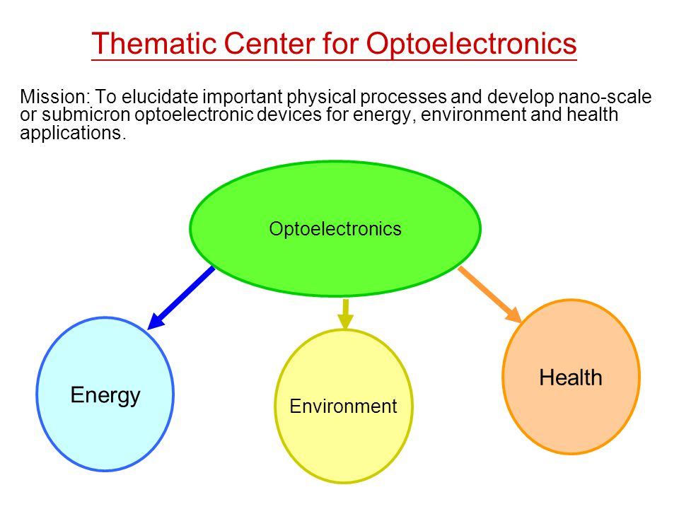 Thematic Center for Optoelectronics Mission: To elucidate important physical processes and develop nano-scale or submicron optoelectronic devices for energy, environment and health applications.