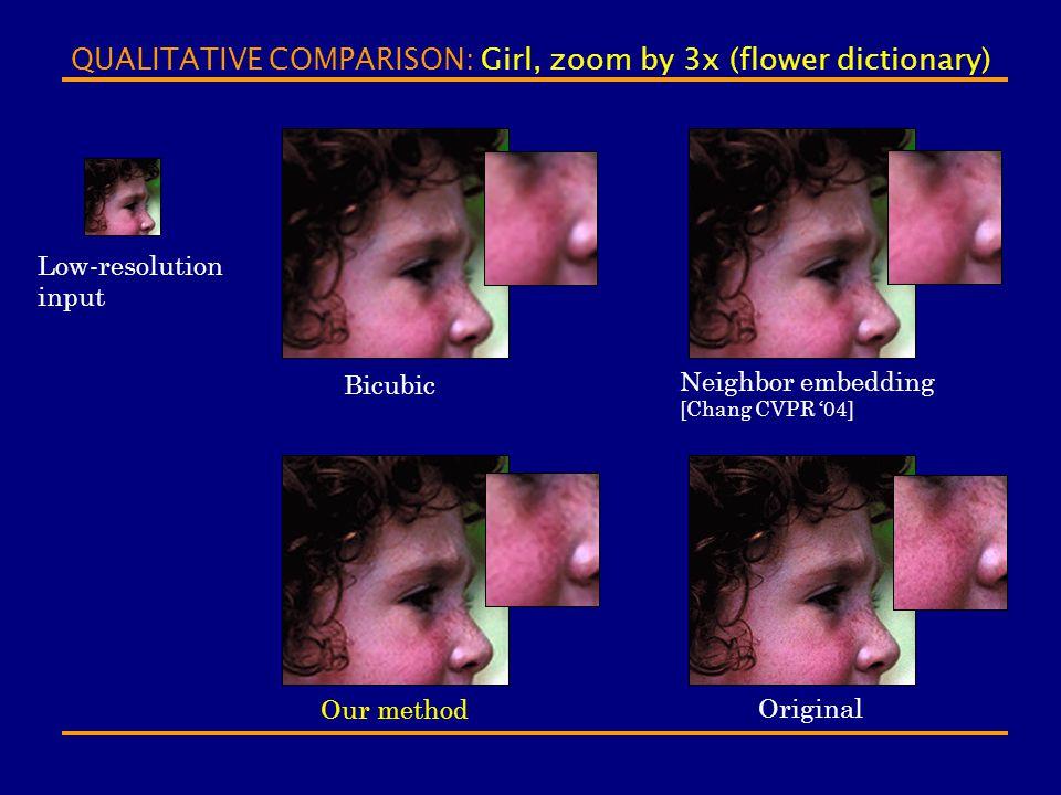QUALITATIVE COMPARISON: Girl, zoom by 3x (flower dictionary) Bicubic Our method Neighbor embedding [Chang CVPR '04] Original Low-resolution input