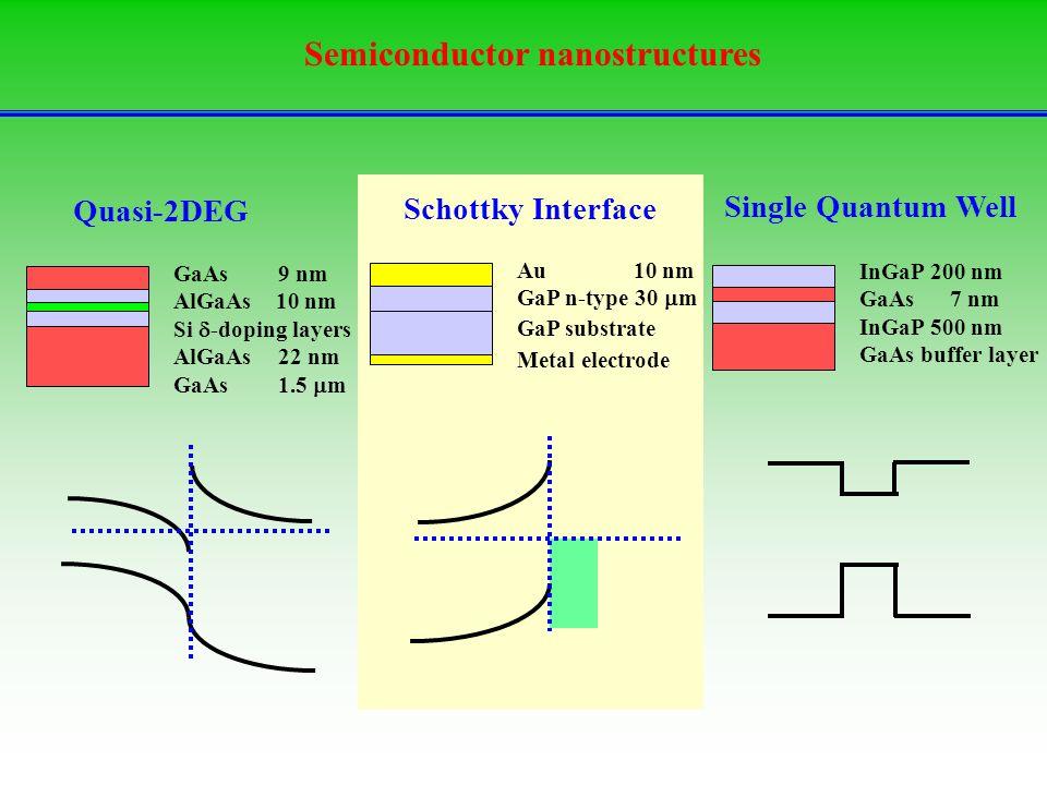Semiconductor nanostructures InGaP 200 nm GaAs 7 nm InGaP 500 nm GaAs buffer layer Single Quantum Well Schottky Interface Quasi-2DEG GaAs 9 nm AlGaAs 10 nm Si  -doping layers AlGaAs22 nm GaAs 1.5  m Au 10 nm GaP n-type 30  m GaP substrate Metal electrode
