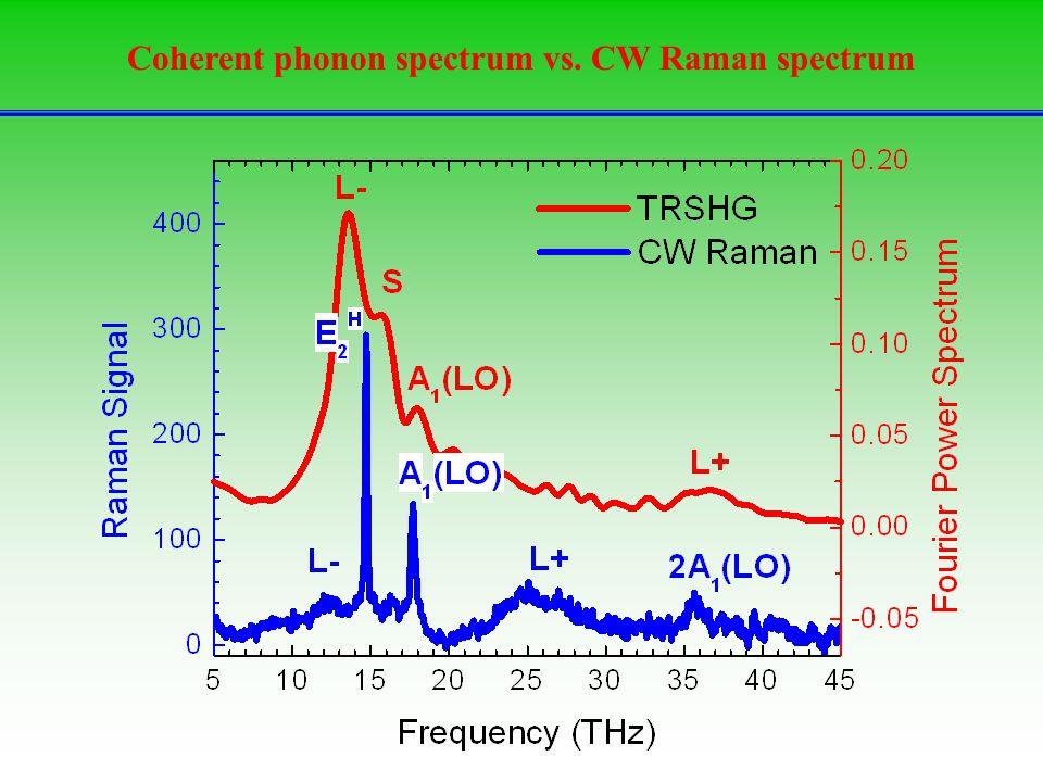 Coherent phonon spectrum vs. CW Raman spectrum